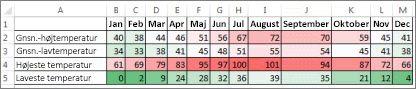 Data med et betinget format for farveskala