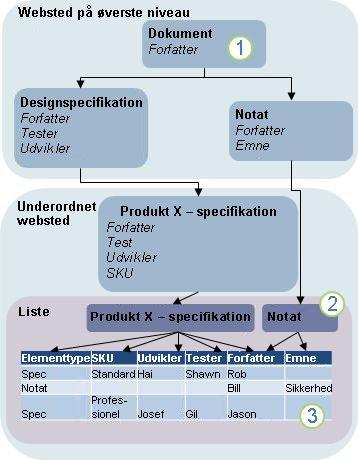 Diagram over indholdstypenedarvning