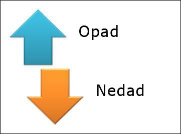 Modsatrettede pile i SmartArt-grafik.