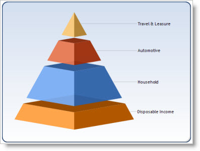 Diagrammwebpart
