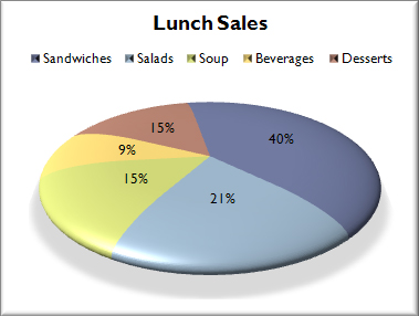Formatted pie chart