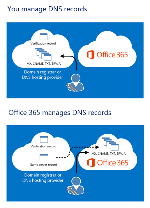 When you manage your DNS records, you edit them at your DNS hosting provider. When Office 365 manages your DNS records, after you change your name server records, the other records are stored in Office 365.