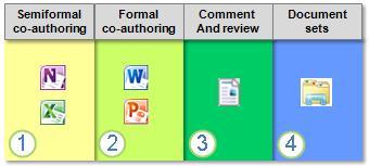 The document collaboration spectrum
