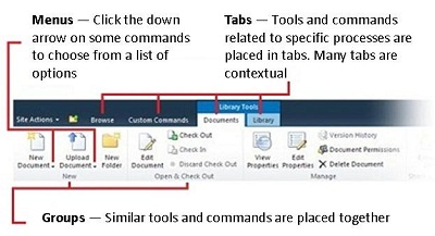 Overview of SharePoint ribbon interface