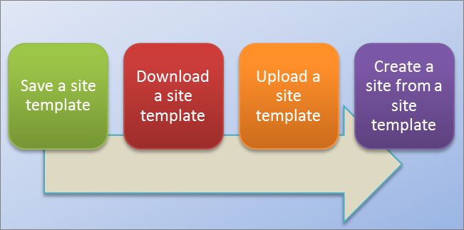 This flow chart shows the process for creating and using site templates in SharePoint Online.