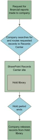 Example of the workflow for holding records
