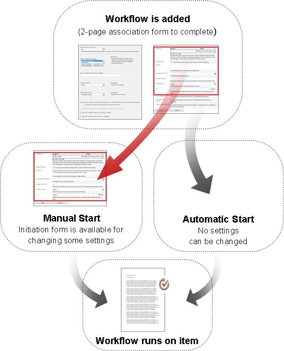 Forms for manual and automatic start compared