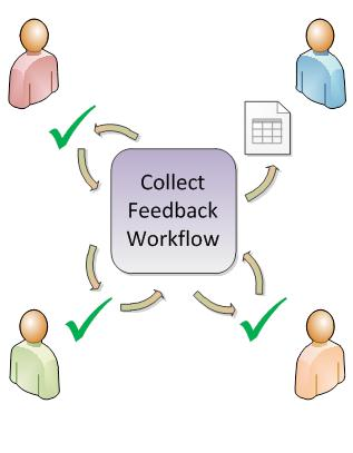 Workflow routing item to participants