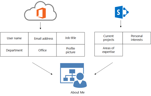 Diagram showing how Office 365 Directory Service profile information and SharePoint Online profile information fill in a user's About Me page