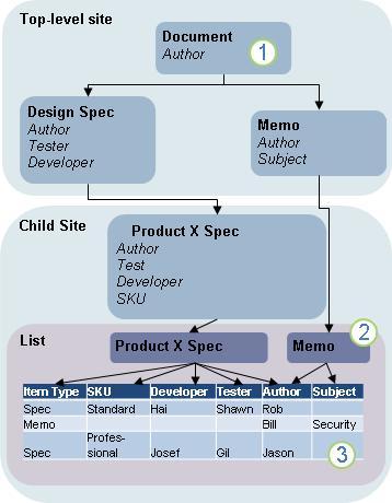 Diagram of content type inheritance
