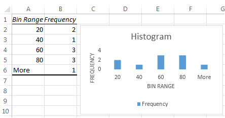 Histogram table data and chart