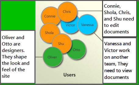 Diagram of different user groups: Members, Site Designers, and Visitors