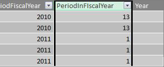 Period in fiscal year column
