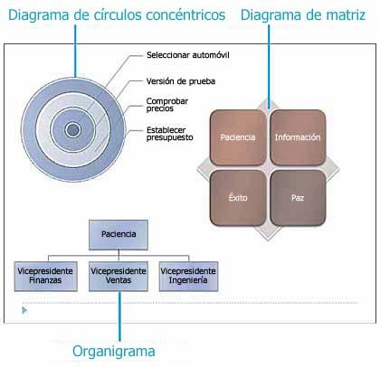 Ejemplos de diagramas de círculos concéntricos y organigrama