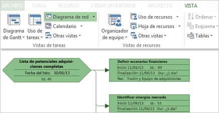 Grupo Vista de tareas en la cinta de opciones y parte de un Diagrama de redes de muestra
