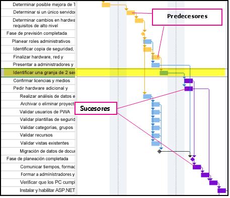 Imagen de rutas de acceso a tareas