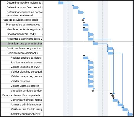 Imagen de programación previa a rutas de acceso a tareas