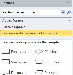 Gabarit Formes de diagramme de flux simple