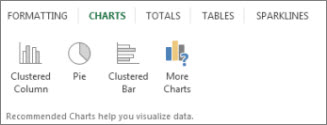 त्वरित विश्लेषण चार्ट्स गैलरी