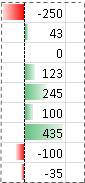 Primjer u kojem su prikazane trake podataka za negativne vrijednosti