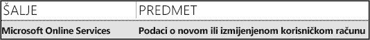 Naslov poruke e-pošte tima za Microsoft Online Services