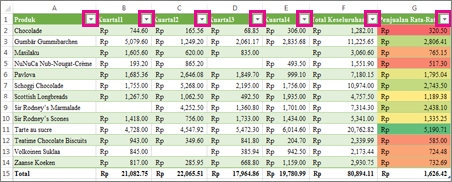 Tabel Excel menunjukkan filter bawaan