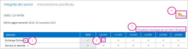 Immagine della pagina sullo stato di integrità corrente dei servizi con callout: 1, freccia a discesa di Exchange Online, 2, icona del segno di spunta verde, 3, collegamento Visualizza cronologia ultimi 30 giorni e 4, collegamento RSS