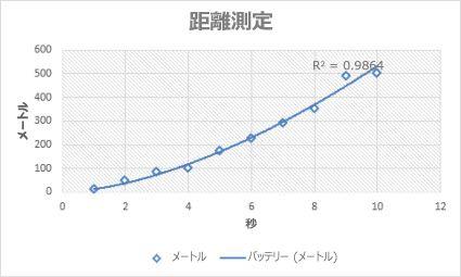 べき乗近似曲線が描かれた散布図