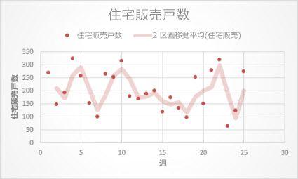移動平均の近似曲線が描かれた散布図