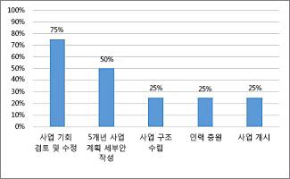 프로젝트 개요 보고서의 완료율 차트