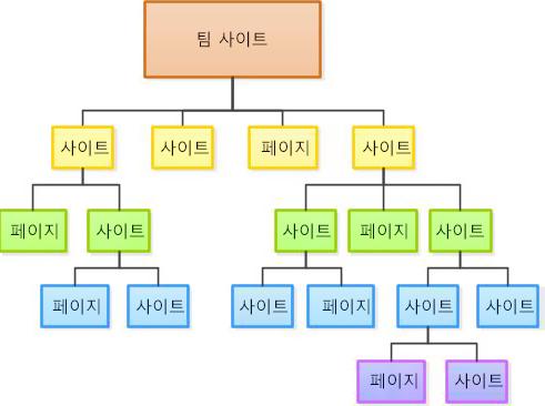 사이트 계층 구조 다이어그램