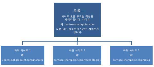 최상위 사이트와 하위 사이트를 보여 주는 사이트 모음 계층 다이어그램