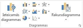Diagrammu grupa ievietošanas cilnē