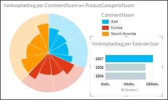 Cirkeldiagram in Power View van verkoop per continent met op 2007 geselecteerde gegevens