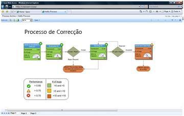 O Visio Services permite ver diagramas interactivos no SharePoint