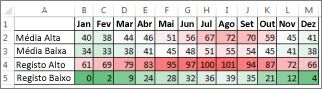 Dados com uma formatação condicional da escala de cores