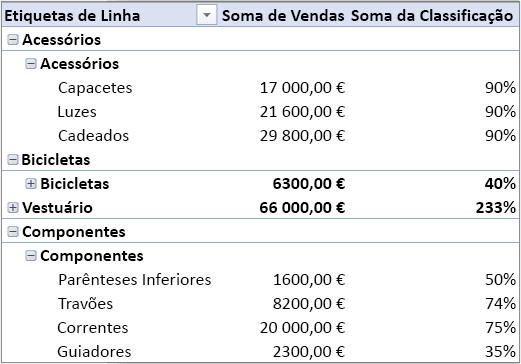 Tabela Dinâmica com várias tabelas