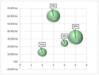 Diagramă cu bule cu etichete de date