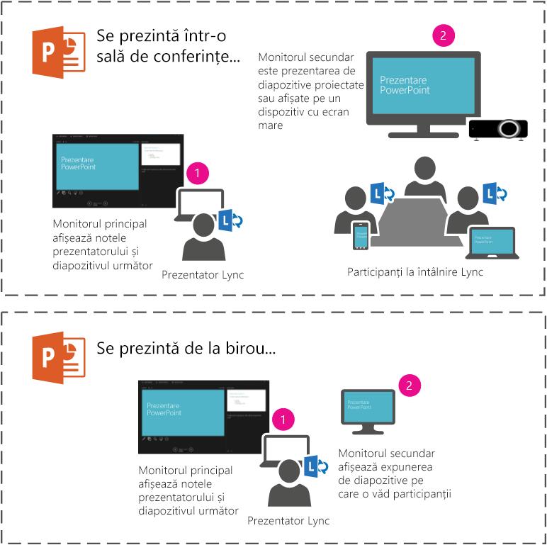 Prezentați o expunere de diapozitive PowerPoint folosind proiectorul sau ecranul mare dintr-o sală de conferințe utilizând monitorul secundar. Dvs. veți vedea vizualizarea prezentator pe laptop, dar participanții din sală sau din întâlnirea Lync vor vedea doar expunerea de diapozitive.
