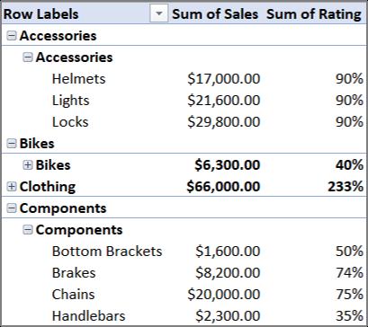 PivotTable cu mai multe tabele