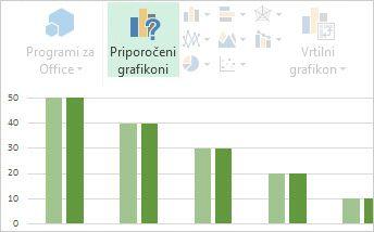 Priporočeni grafikoni