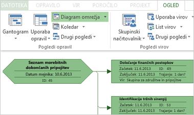 Skupina »Pogledi opravil« na traku in del vzorčnega diagrama omrežja