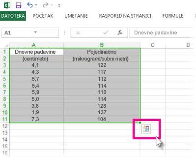Podaci izabrani dugmetom Sočivo za brzu analizu su vidljivi