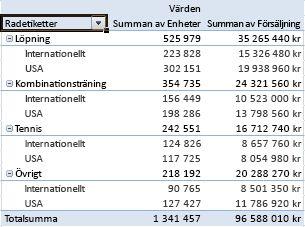 Summerade data i en pivottabellrapport