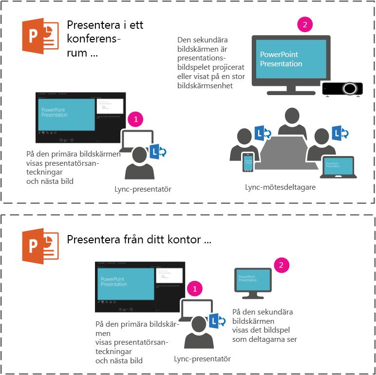 Presentera ett PowerPoint-bildspel till projektor eller stor skärm i ett konferensrum genom att presentera på den sekundära bildskärmen.Du ser din föredragshållarvy på din bärbara dator, men deltagarna i rummet eller i Lync-mötet ser bara bildspelet.