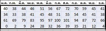 ตัวอย่างของข้อมูลที่เลือกเพื่อเรียงลำดับใน Excel
