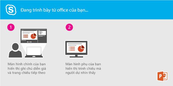 Trình bày bản trình chiếu PowerPoint bằng Lync từ văn phòng của bạn