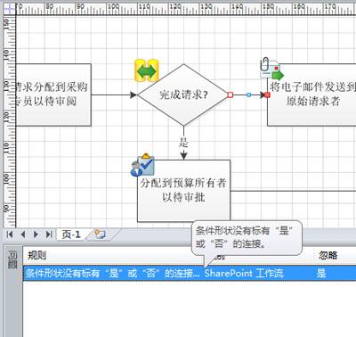 受影响的形状或连接线将在绘图页中以红色突出显示.