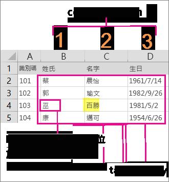 在 Excel 中建立 VLOOKUP 公式時所需建立的值與陣列範例