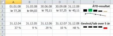 Bruge minidiagrammer til at få vist datatendenser - Excel